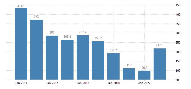 estonia extra eu trade of other manufactured goods sitc 68 trade balance eurostat data