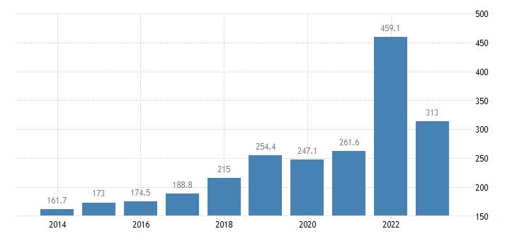 estonia extra eu trade of raw materials sitc 24 imports eurostat data