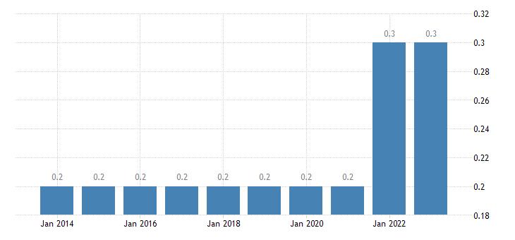 estonia extra eu trade share of exports by member state eurostat data