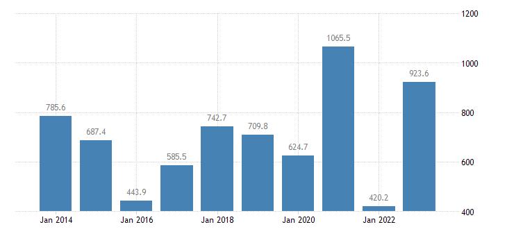estonia extra eu trade trade balance eurostat data