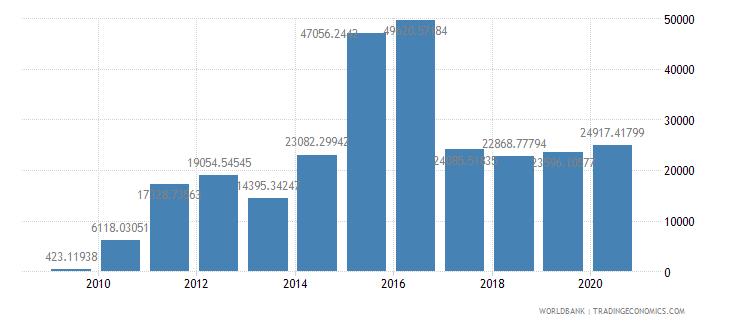 estonia fertilizer consumption percent of fertilizer production wb data