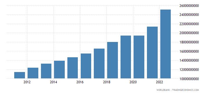 estonia final consumption expenditure current lcu wb data