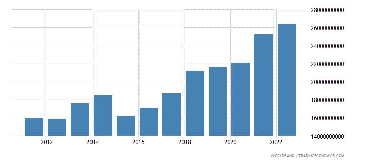 estonia final consumption expenditure current us$ wb data