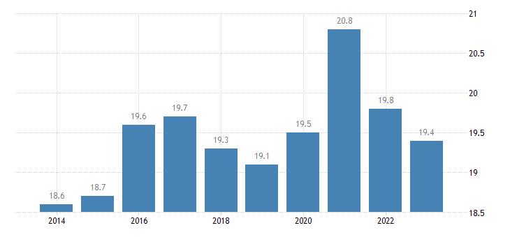 estonia final consumption expenditure of general gov eurostat data