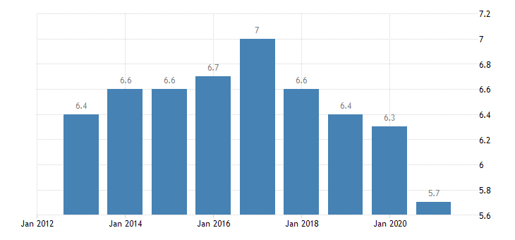 estonia final consumption expenditure of households clothing footwear eurostat data