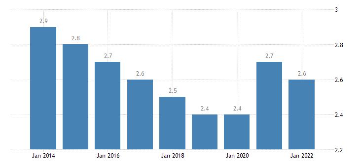 estonia final consumption expenditure of households communications eurostat data
