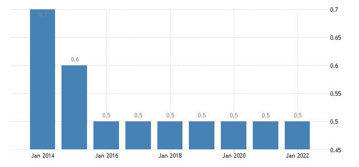 estonia final consumption expenditure of households education eurostat data