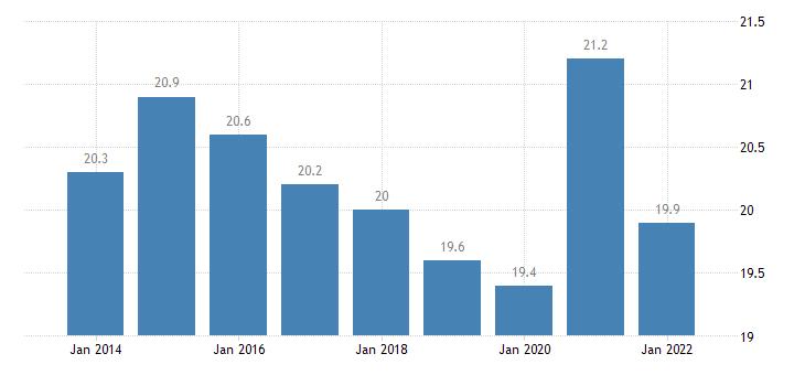 estonia final consumption expenditure of households food non alcoholic beverages eurostat data