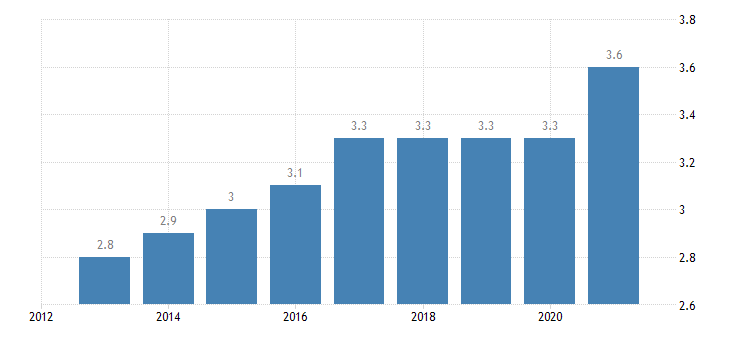 estonia final consumption expenditure of households health eurostat data