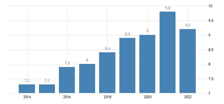 estonia final consumption expenditure of households miscellaneous goods services eurostat data
