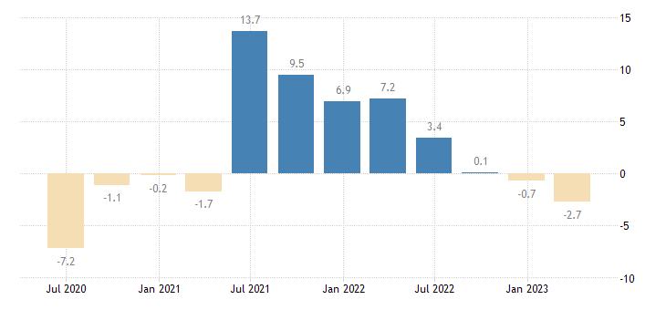 estonia final consumption expenditure of households npish volumes eurostat data
