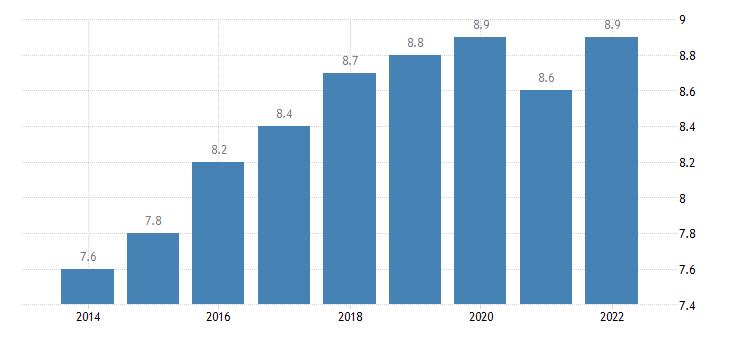 estonia final consumption expenditure of households recreation culture eurostat data