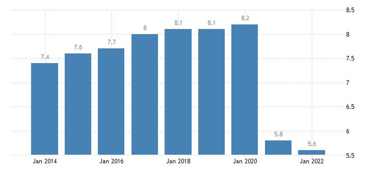 estonia final consumption expenditure of households restaurants hotels eurostat data