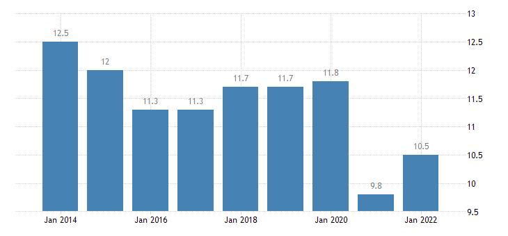 estonia final consumption expenditure of households transport eurostat data