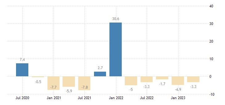 estonia financial account eurostat data