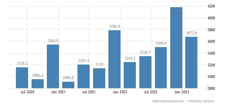 Estonia Fiscal Expenditure
