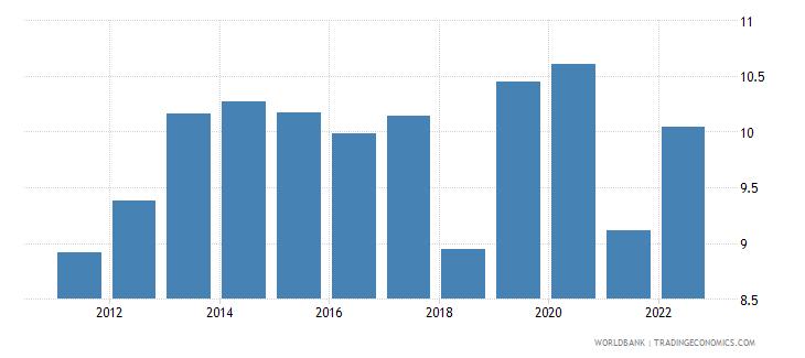estonia food exports percent of merchandise exports wb data