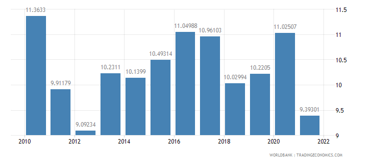 estonia food imports percent of merchandise imports wb data
