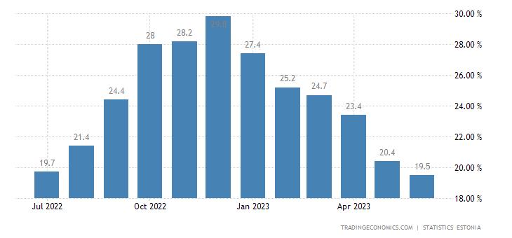 Estonia Food Inflation