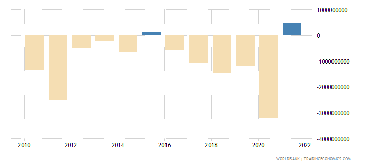 estonia foreign direct investment net bop us dollar wb data