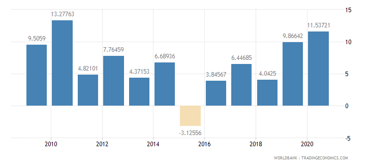 estonia foreign direct investment net inflows percent of gdp wb data