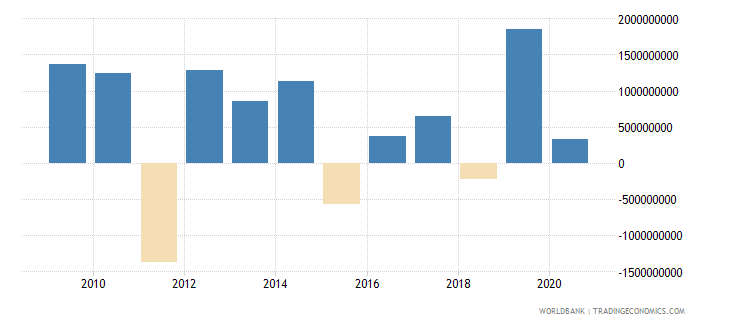 estonia foreign direct investment net outflows bop current us$ wb data