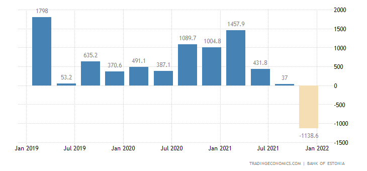 Estonia Foreign Direct Investment - Net Inflows
