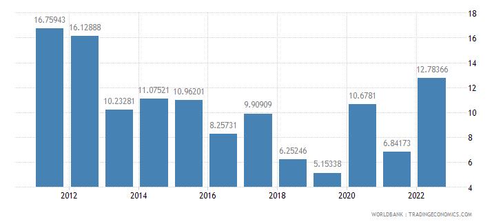 estonia fuel exports percent of merchandise exports wb data