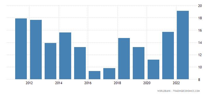 estonia fuel imports percent of merchandise imports wb data