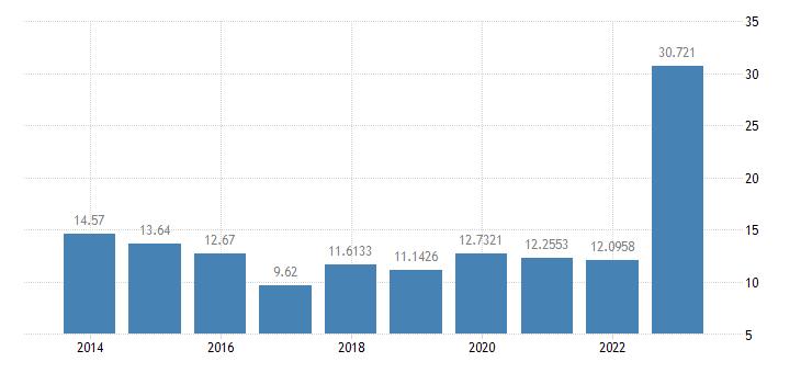 estonia gas prices medium size households eurostat data