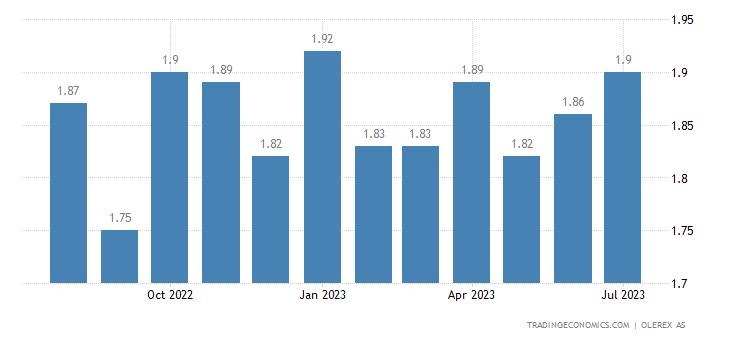 Estonia Gasoline Prices