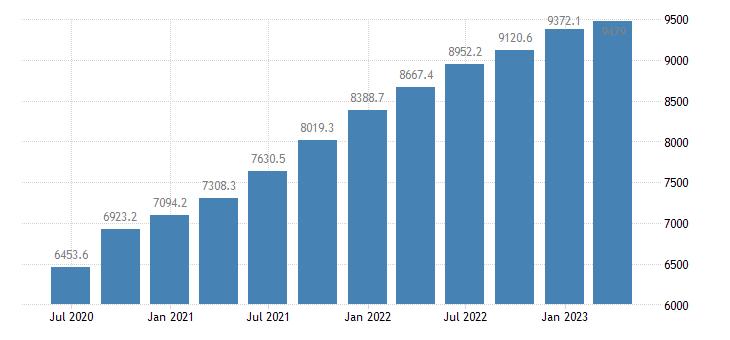 estonia gdp at market prices eurostat data