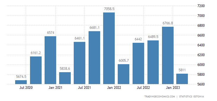 Estonia GDP Constant Prices
