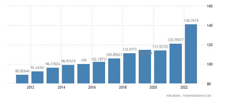 estonia gdp deflator base year varies by country wb data