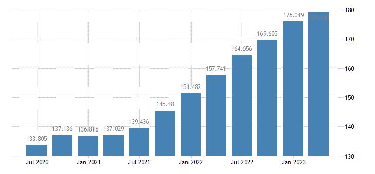 estonia gdp deflator eurostat data