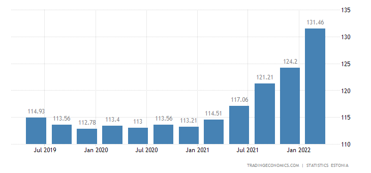 Estonia GDP Deflator