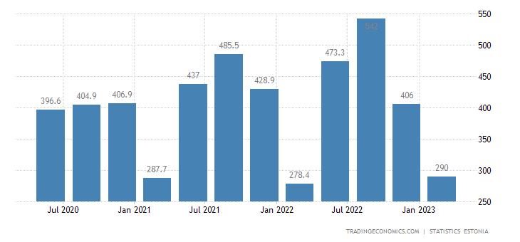 Estonia GDP From Construction