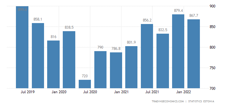 Estonia GDP From Manufacturing