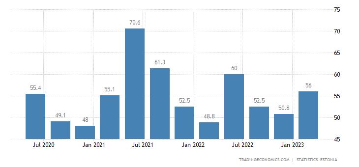 Estonia GDP From Mining