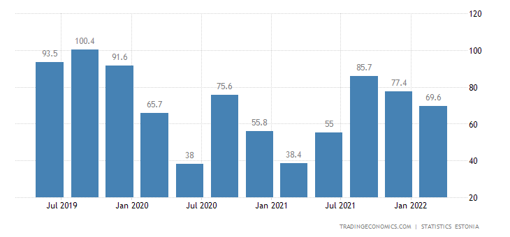 Estonia GDP From Accommodation and Food Service Activities