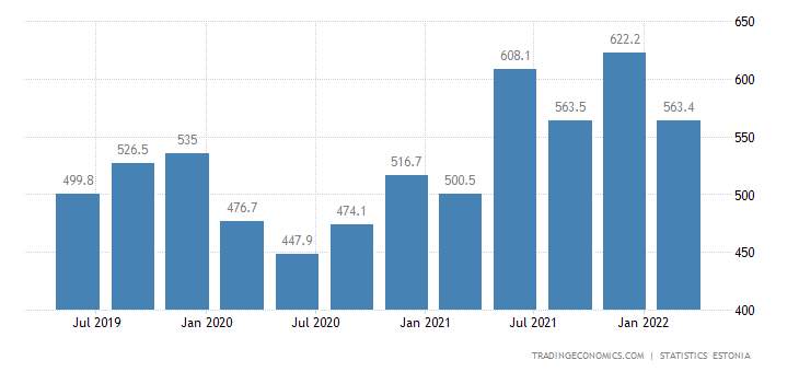 Estonia GDP From Transport