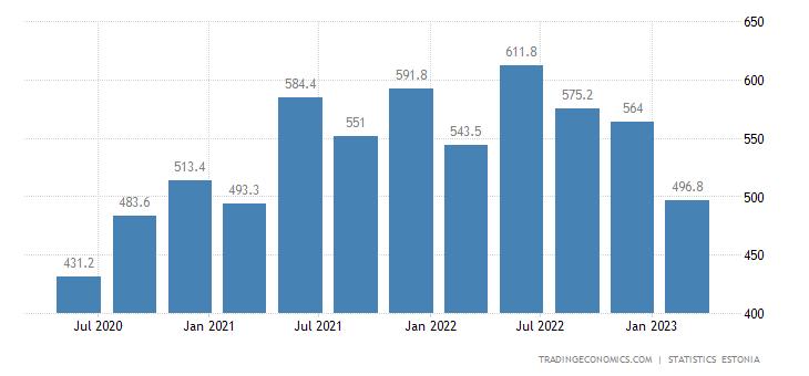 Estonia GDP From Transport