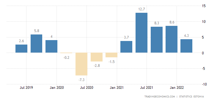 Estonia GDP Annual Growth Rate