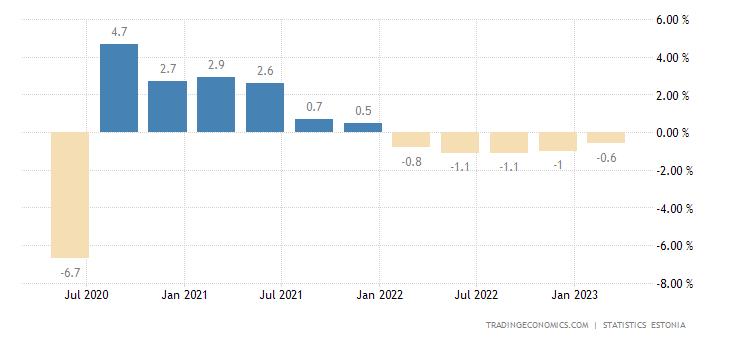 Estonia GDP Growth Rate