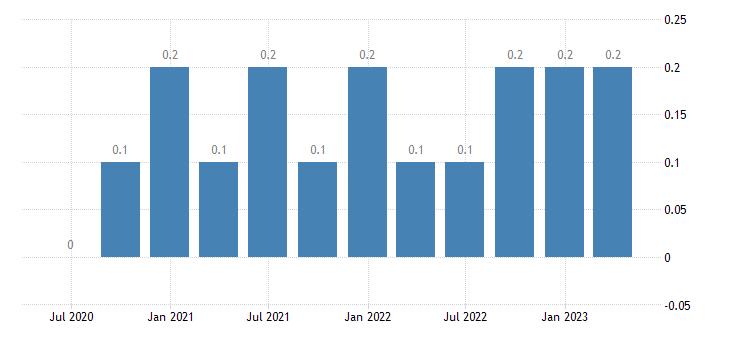 estonia gdp main components acquisitions less disposals of valuables eurostat data