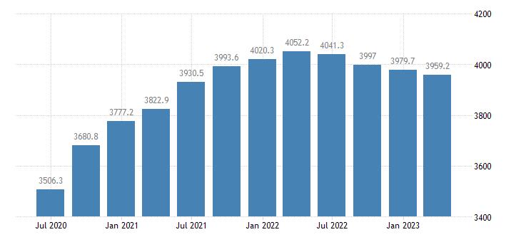 estonia gdp main components actual individual consumption eurostat data