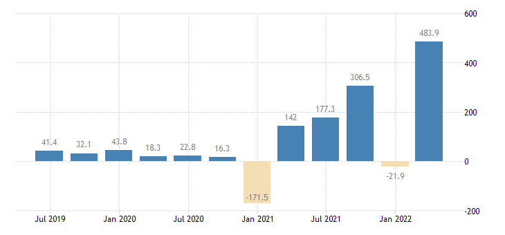 estonia gdp main components changes in inventories acquisitions less disposals of valuables eurostat data