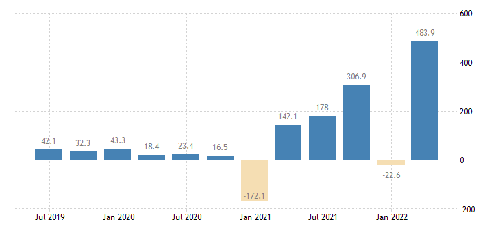 estonia gdp main components changes in inventories eurostat data