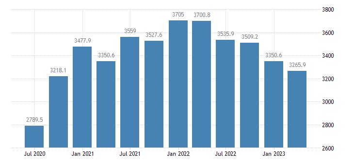 estonia gdp main components exports of goods eurostat data