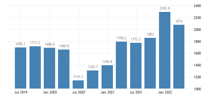 estonia gdp main components exports of services eurostat data